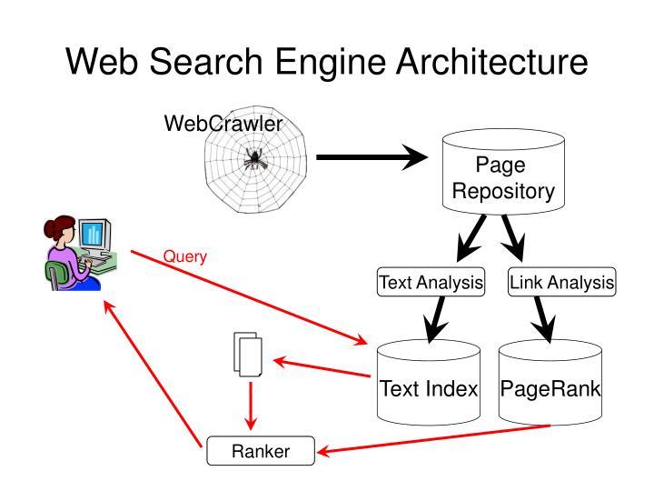 Web Search Engine Architecture