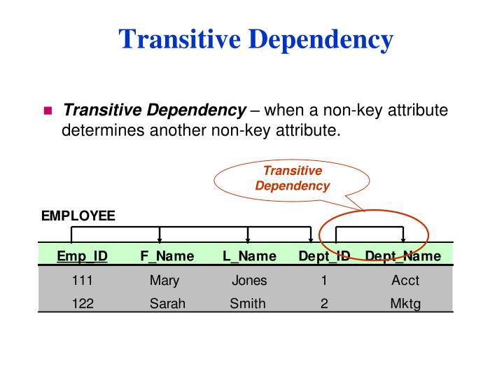 Transitive Dependency