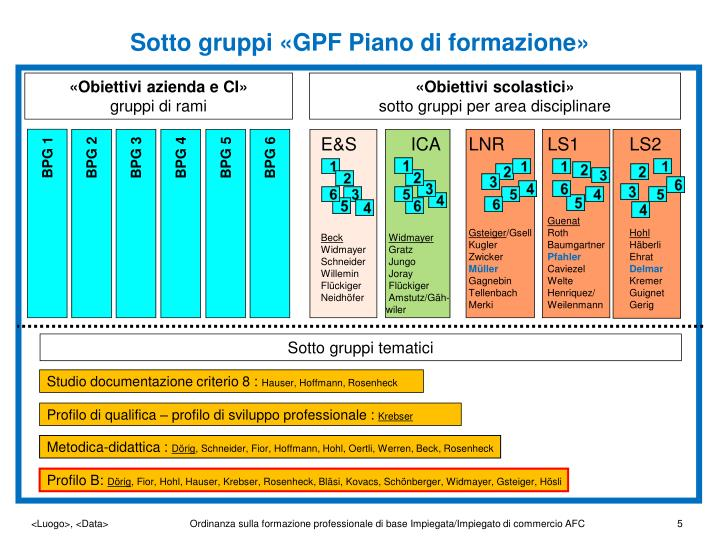 Sotto gruppi «GPF Piano di formazione»