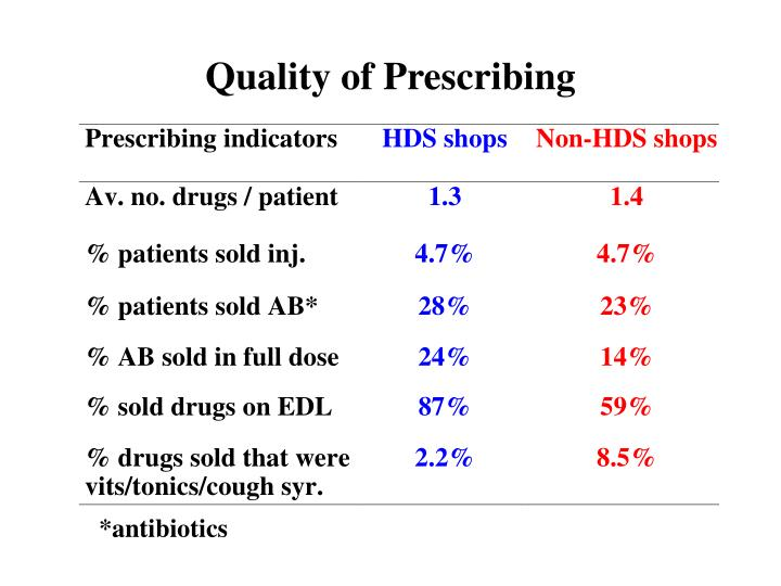 Quality of Prescribing