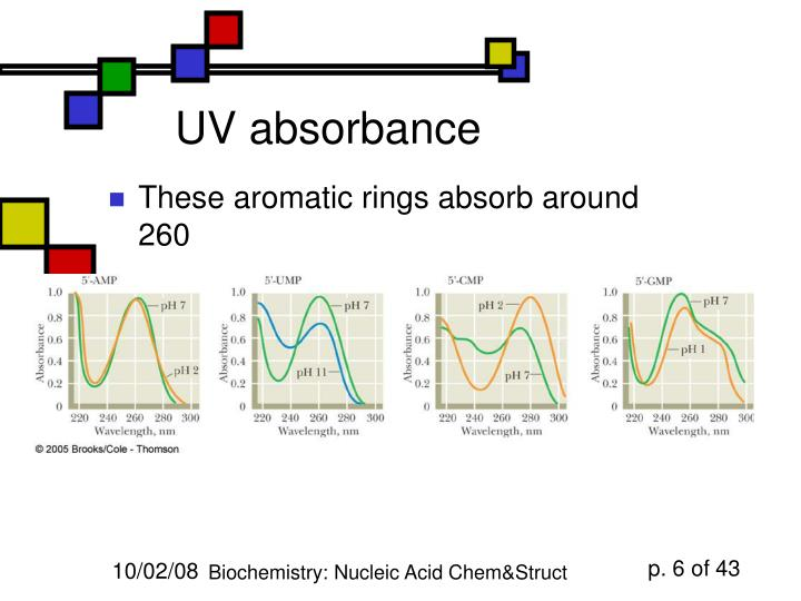UV absorbance