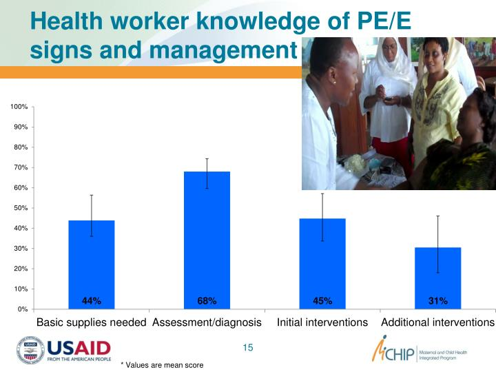 Health worker knowledge of PE/E signs and management