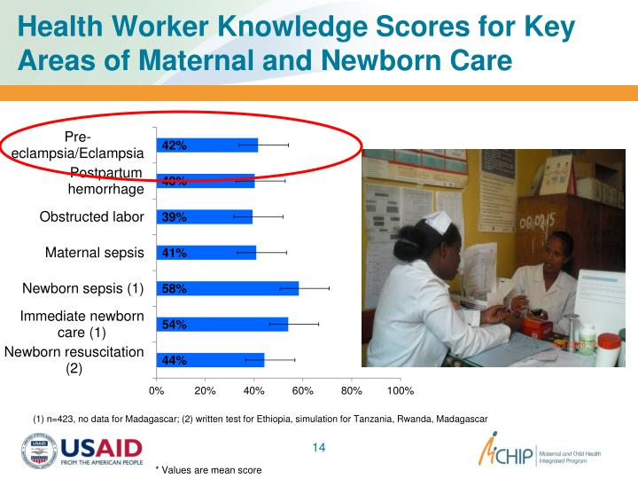 Health Worker Knowledge Scores for Key Areas of Maternal and Newborn Care