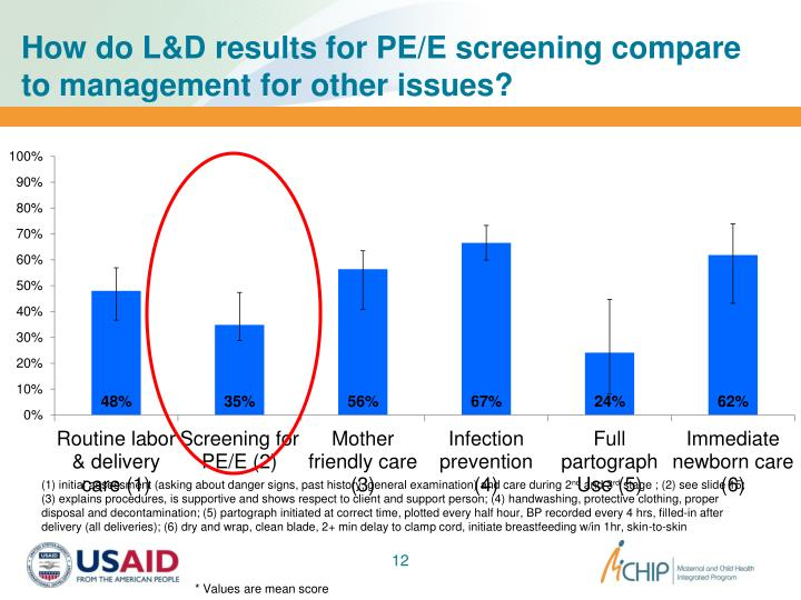 How do L&D results for PE/E screening compare to management for other issues?
