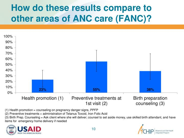How do these results compare to other areas of ANC care (FANC)?