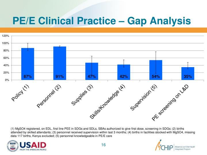 PE/E Clinical Practice – Gap Analysis