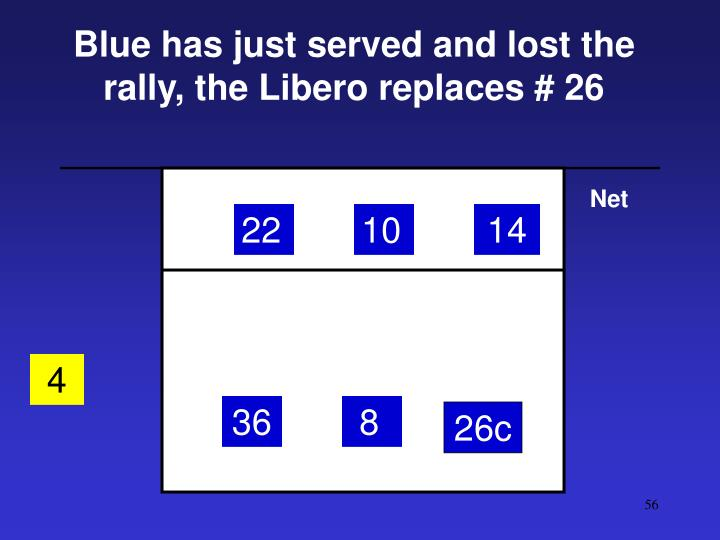 Blue has just served and lost the rally, the Libero replaces # 26