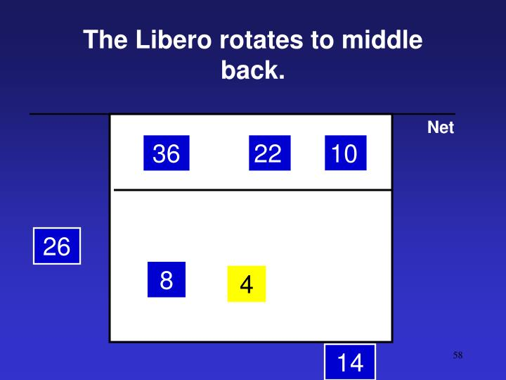 The Libero rotates to middle back.