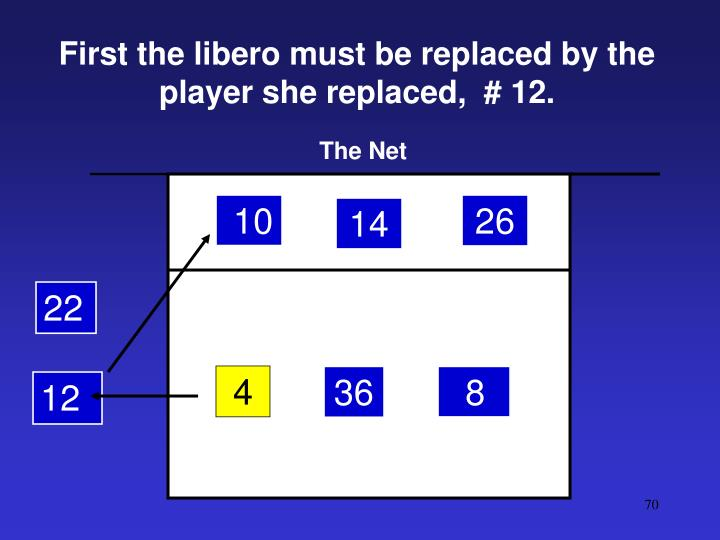 First the libero must be replaced by the player she replaced,  # 12.