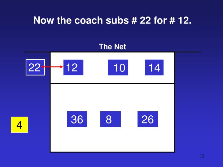 Now the coach subs # 22 for # 12.