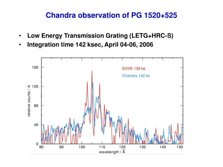 Chandra observation of PG 1520+525