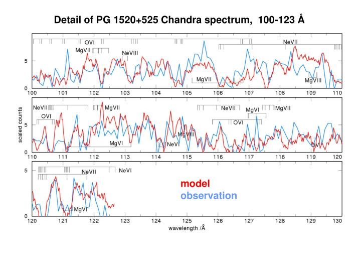 Detail of PG 1520+525 Chandra spectrum,  100-123