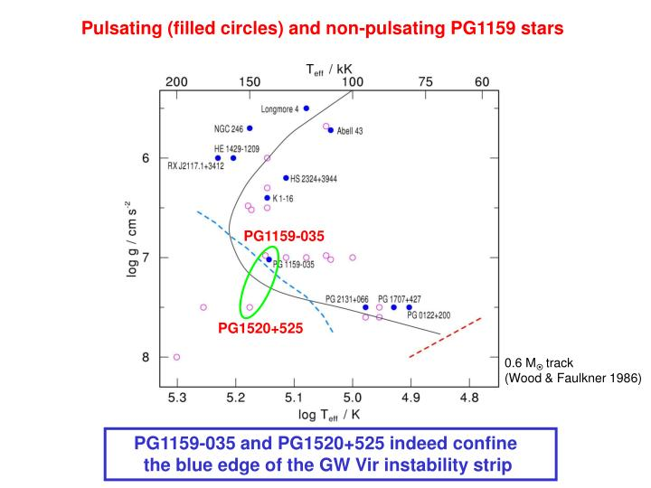 Pulsating (filled circles) and non-pulsating PG1159 stars
