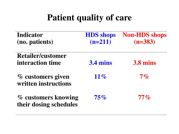 Patient quality of care