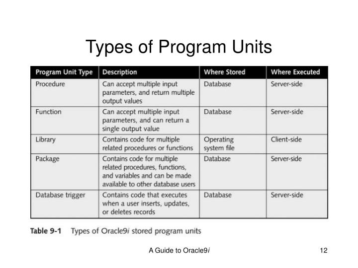 Types of Program Units