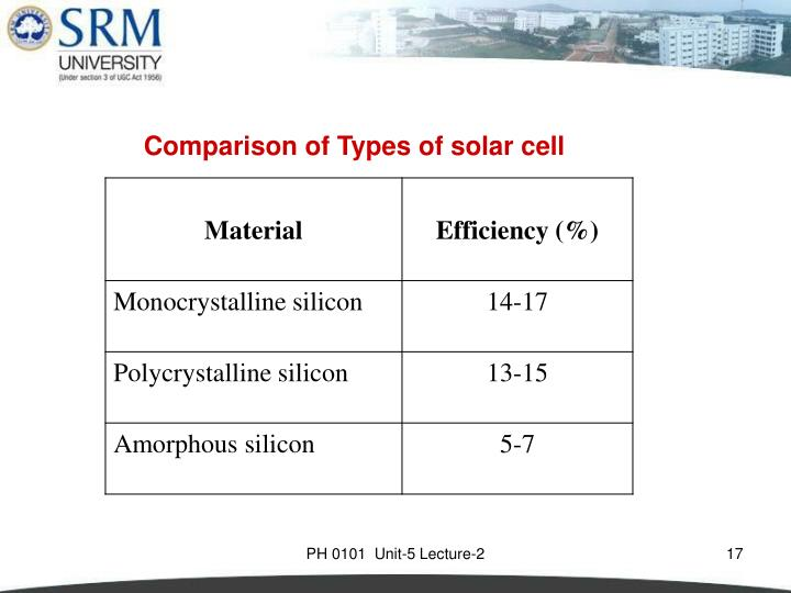 Comparison of Types of solar cell