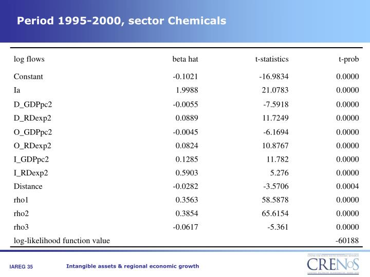 Period 1995-2000, sector Chemicals