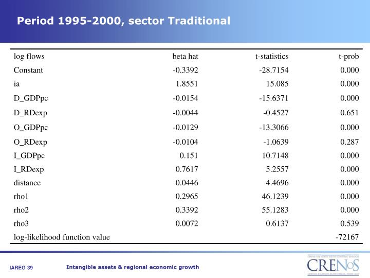 Period 1995-2000, sector Traditional