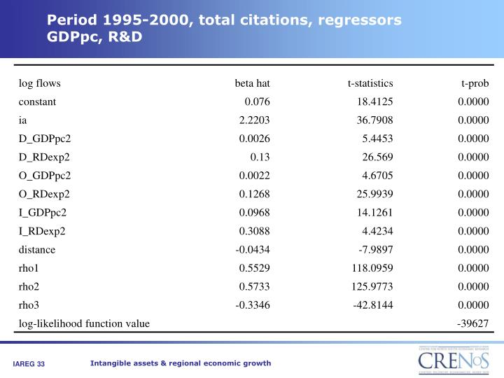 Period 1995-2000, total citations, regressors GDPpc, R&D