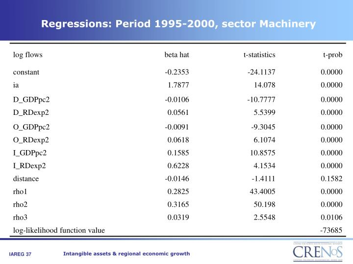 Regressions: Period 1995-2000, sector Machinery
