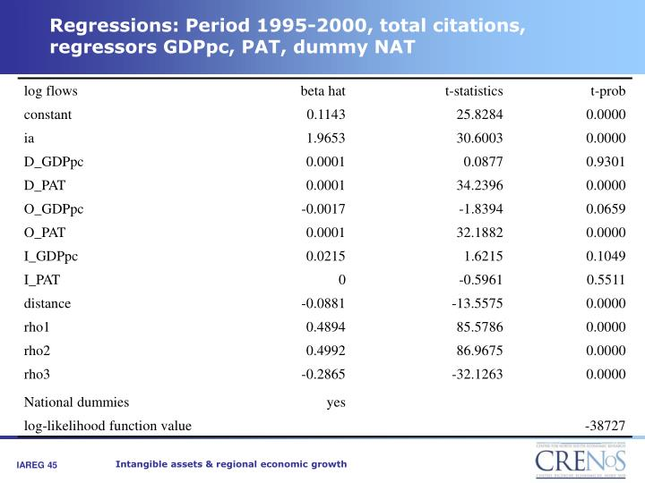 Regressions: Period 1995-2000, total citations, regressors GDPpc, PAT, dummy NAT