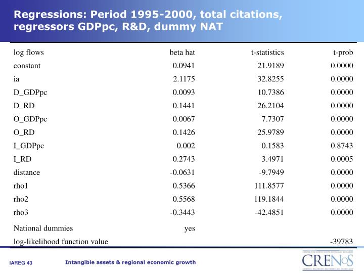Regressions: Period 1995-2000, total citations, regressors GDPpc, R&D, dummy NAT