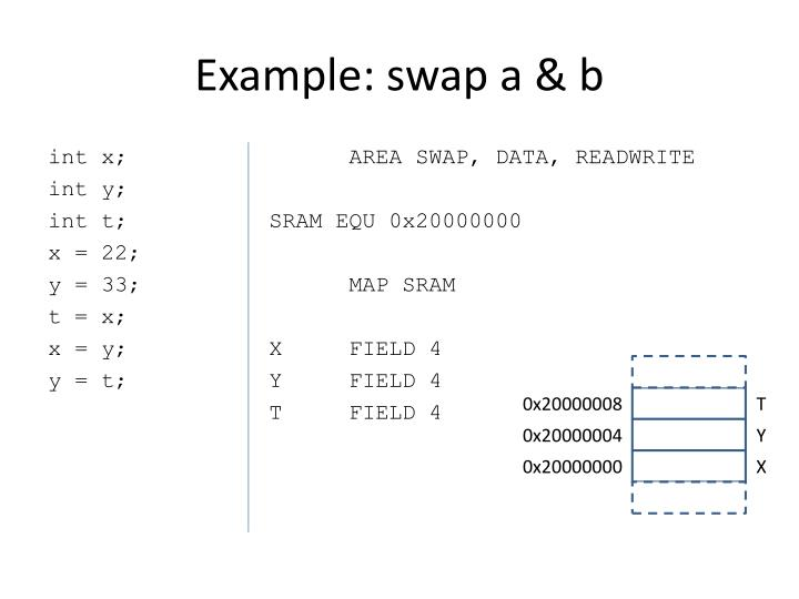 Example: swap a & b