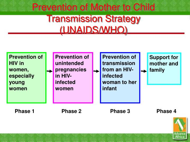 Prevention of Mother to Child Transmission Strategy (UNAIDS/WHO)
