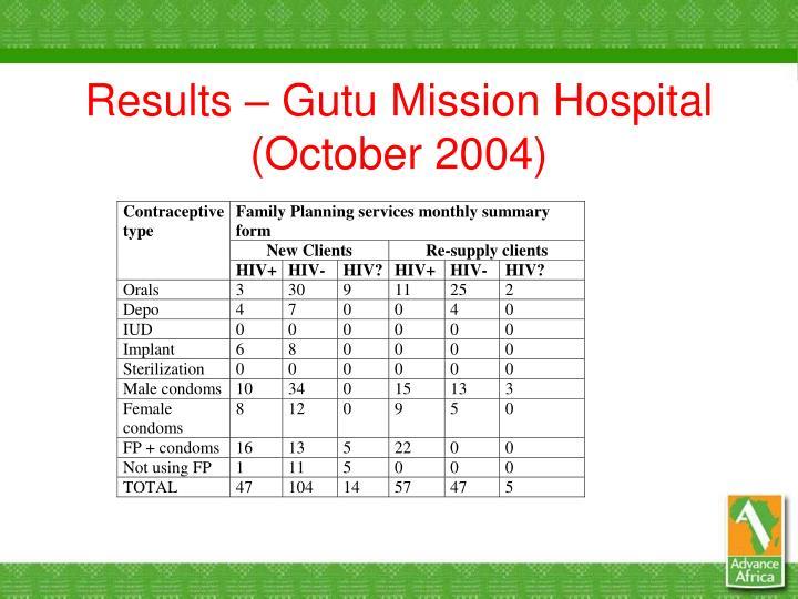 Results – Gutu Mission Hospital (October 2004)
