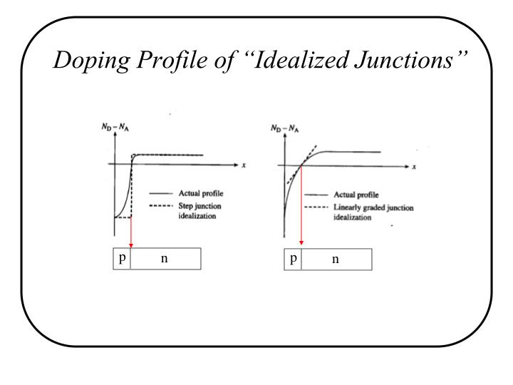 "Doping Profile of ""Idealized Junctions"""