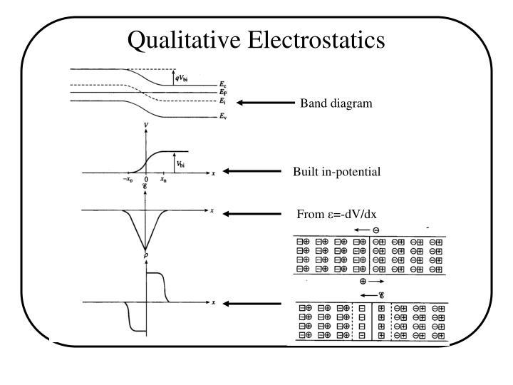 Qualitative Electrostatics