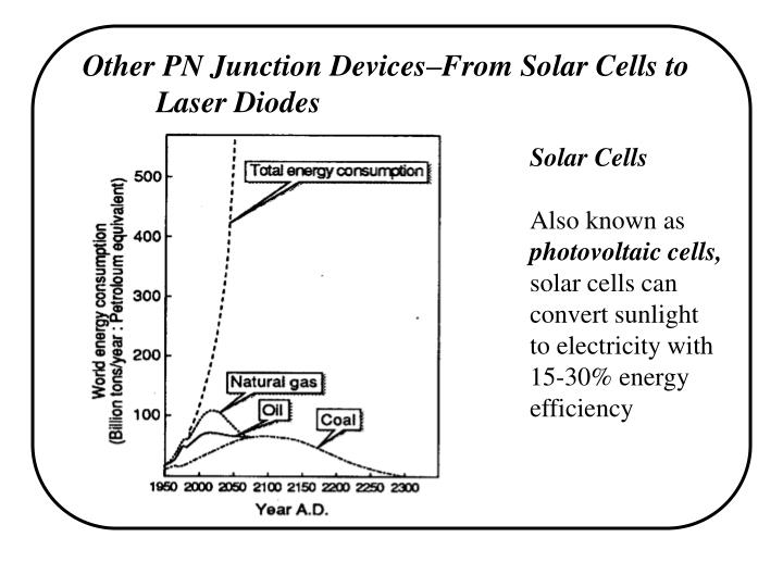 Other PN Junction Devices–From Solar Cells to Laser Diodes