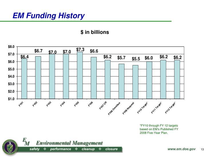 EM Funding History