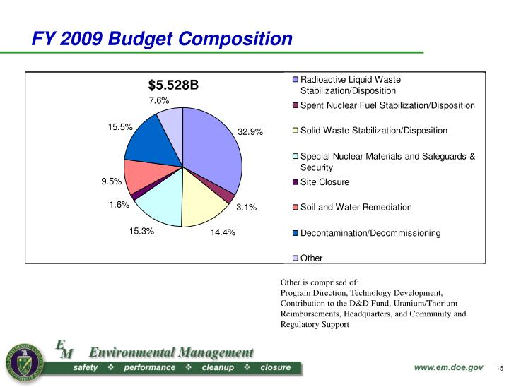 FY 2009 Budget Composition
