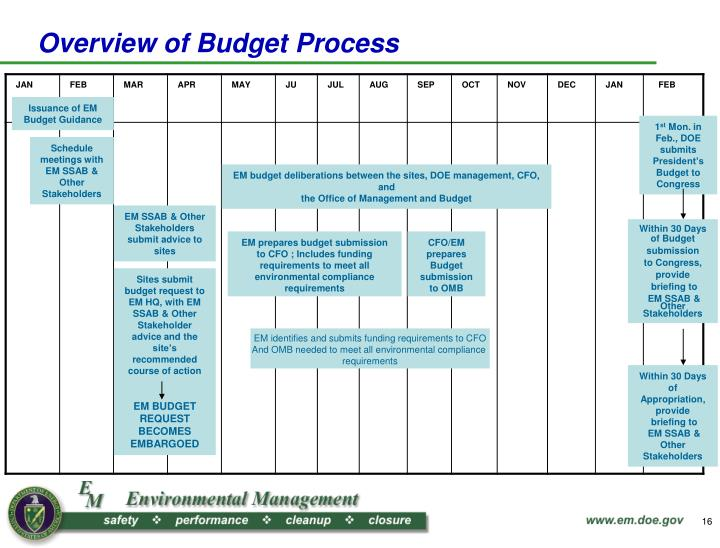 Overview of Budget Process