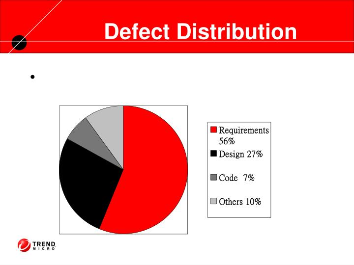 Defect Distribution