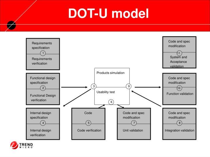 DOT-U model