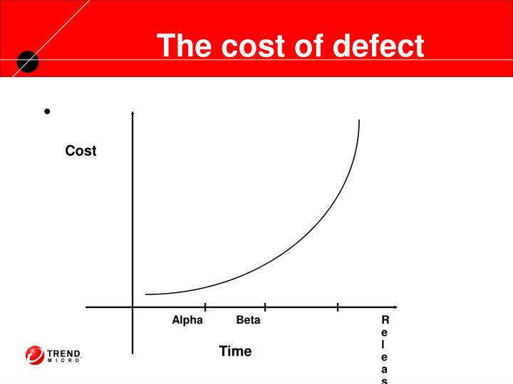 The cost of defect