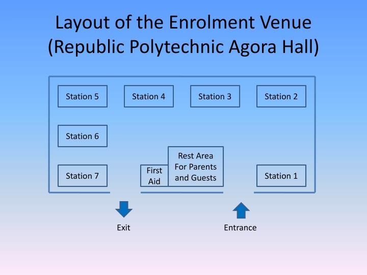Layout of the Enrolment Venue
