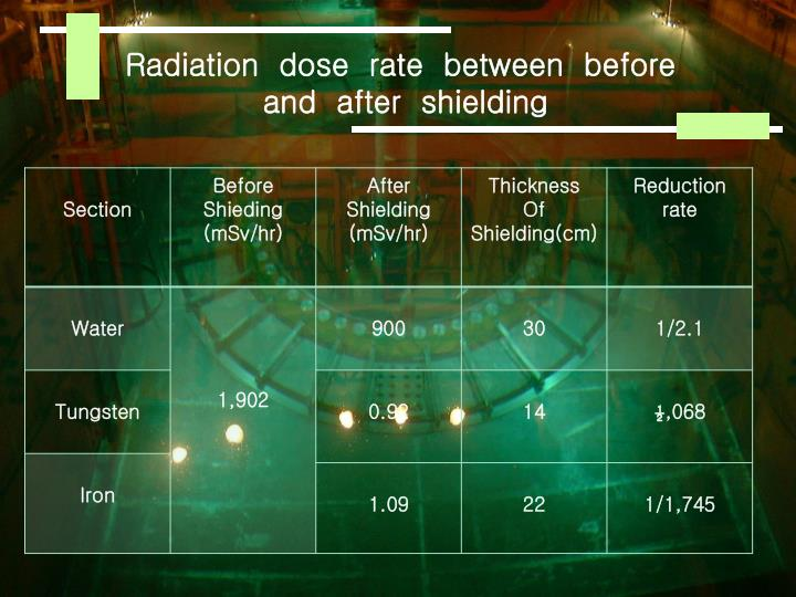 Radiation  dose  rate  between  before