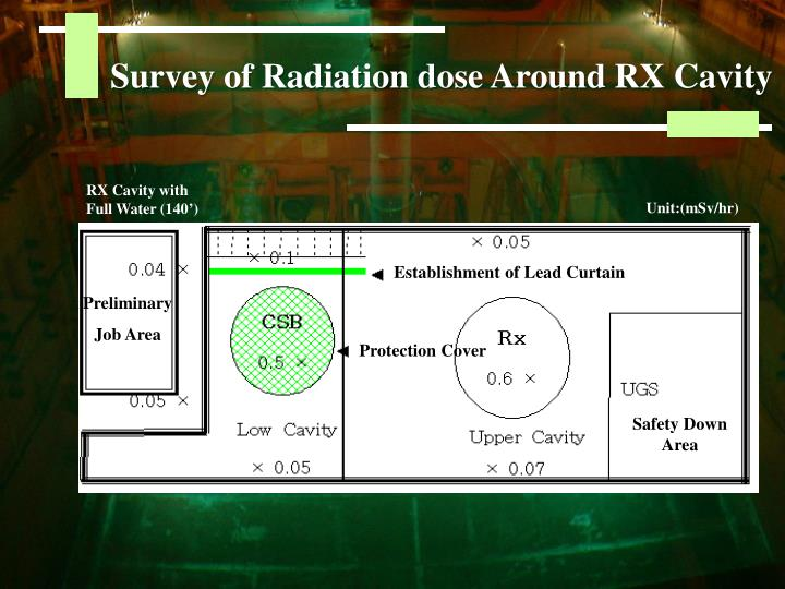 RX Cavity with