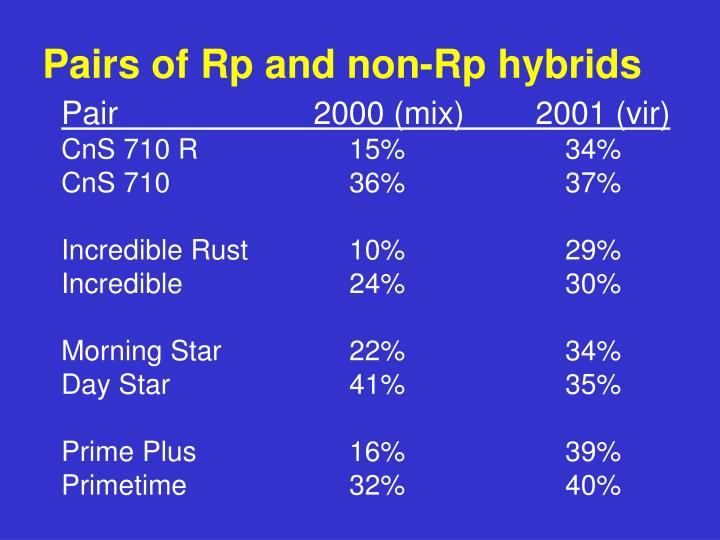Pairs of Rp and non-Rp hybrids