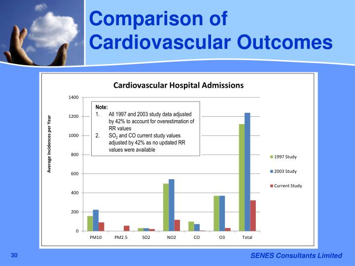 Comparison of Cardiovascular Outcomes