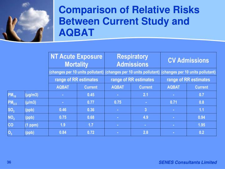 Comparison of Relative Risks Between Current Study and AQBAT