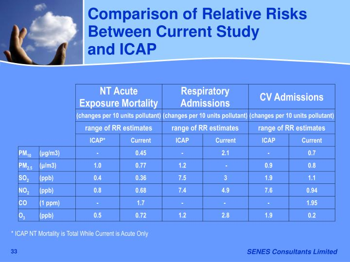 Comparison of Relative Risks Between Current Study