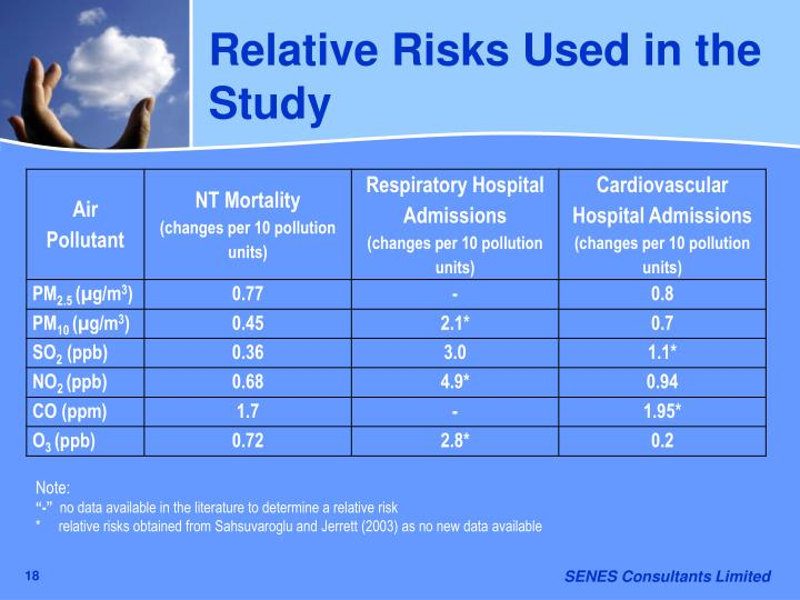 Relative Risks Used in the Study