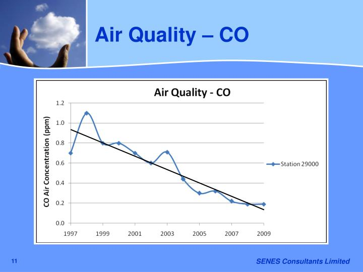 Air Quality – CO
