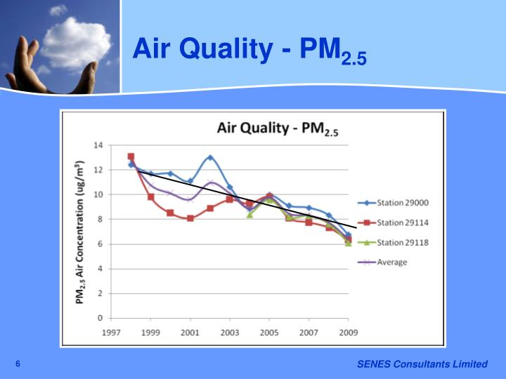 Air Quality - PM