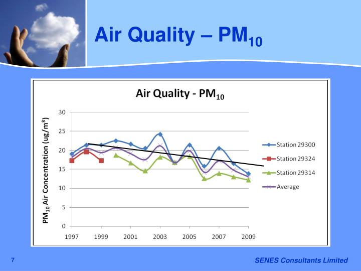 Air Quality – PM