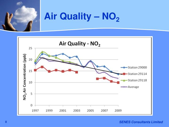 Air Quality – NO